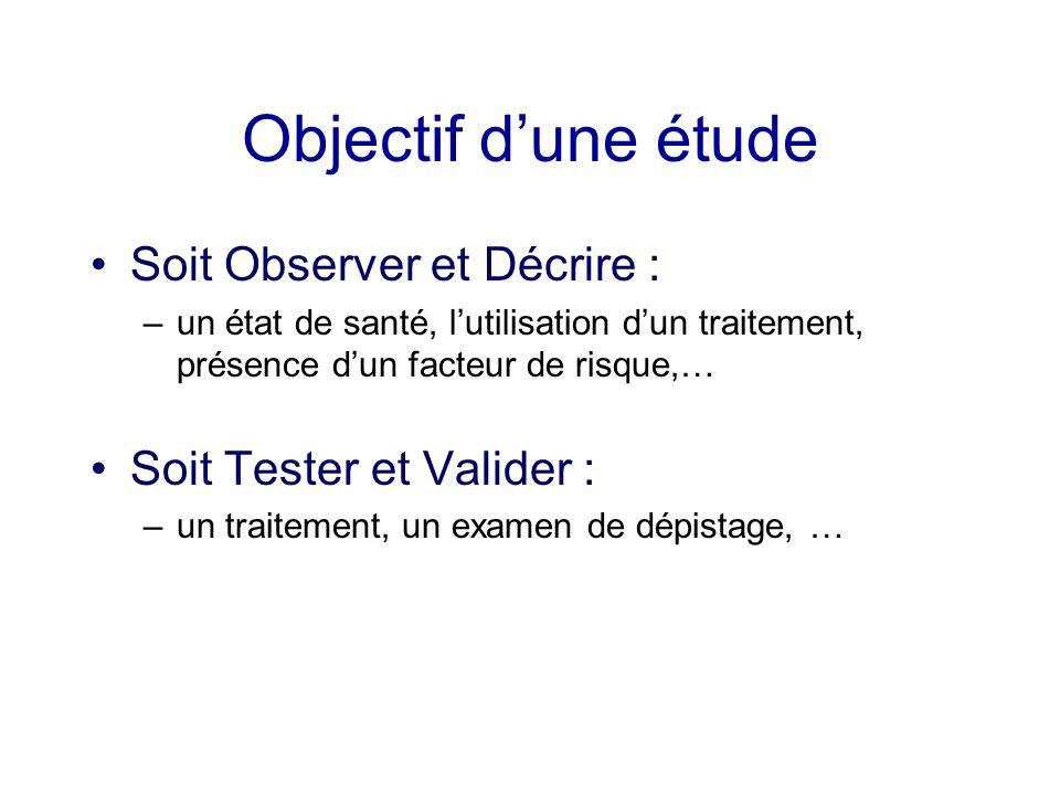 Objectif dune étude Soit Observer et Décrire : –un état de santé, lutilisation dun traitement, présence dun facteur de risque,… Soit Tester et Valider