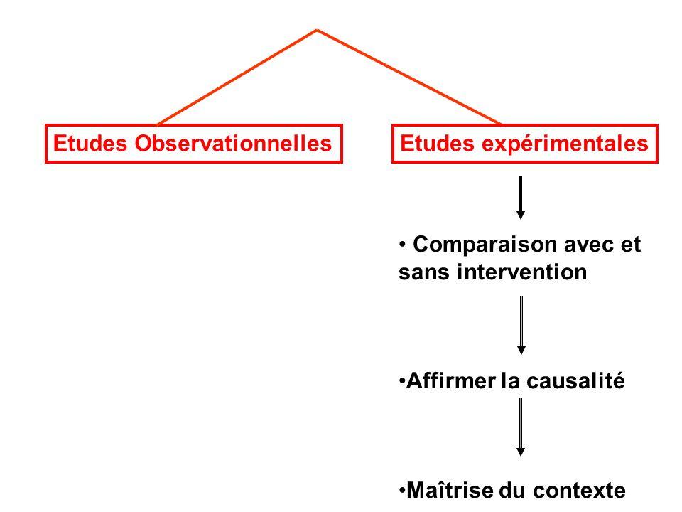 Etudes ObservationnellesEtudes expérimentales Comparaison avec et sans intervention Affirmer la causalité Maîtrise du contexte