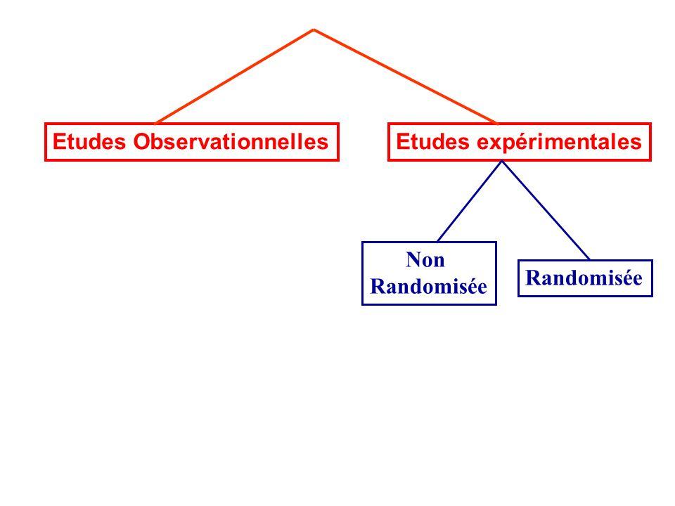 Etudes ObservationnellesEtudes expérimentales Non Randomisée