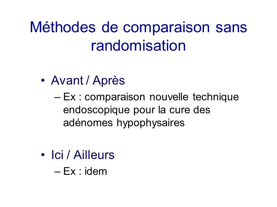 Méthodes de comparaison sans randomisation Avant / Après –Ex : comparaison nouvelle technique endoscopique pour la cure des adénomes hypophysaires Ici