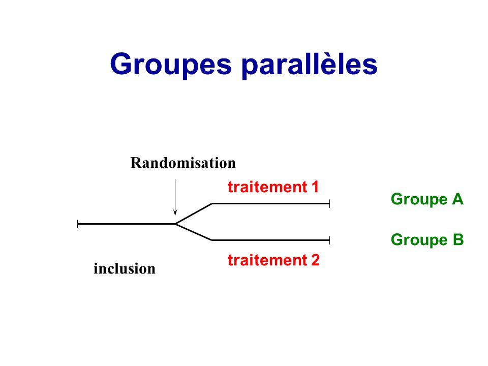 Groupes parallèles Groupe A Groupe B Randomisation traitement 2 inclusion traitement 1