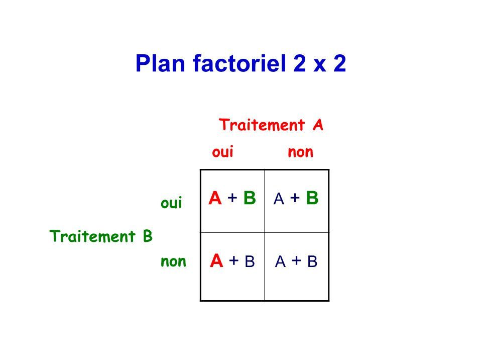 Plan factoriel 2 x 2 A + B Traitement A Traitement B oui non oui non