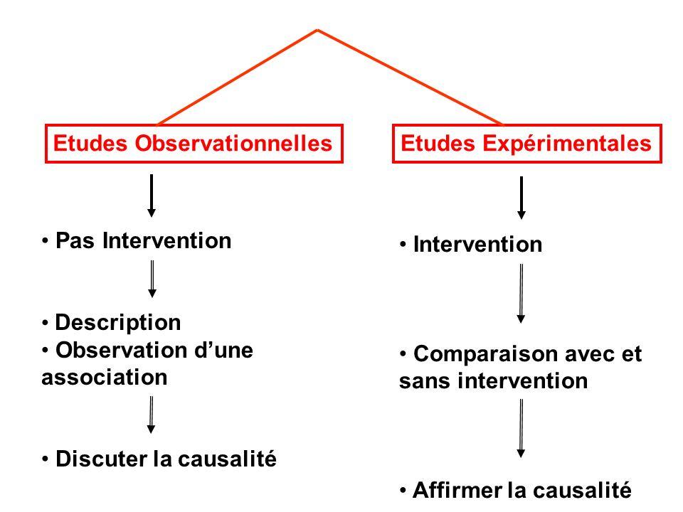 Etudes observationnelles Études les plus fréquentes en Epidémiologie Plus proche de la réalité car pas dintervention Mais linterprétation et létablissement dun lien de causalité sont plus difficiles