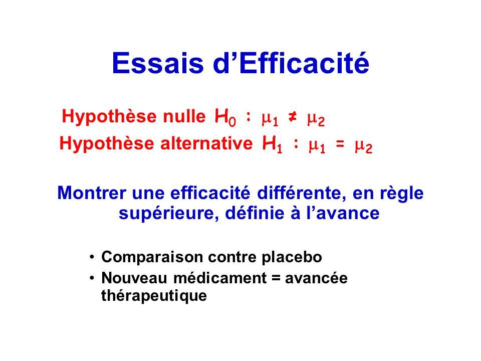 Essais dEfficacité Hypothèse nulle H 0 : 1 2 Hypothèse alternative H 1 : 1 = 2 Montrer une efficacité différente, en règle supérieure, définie à lavan