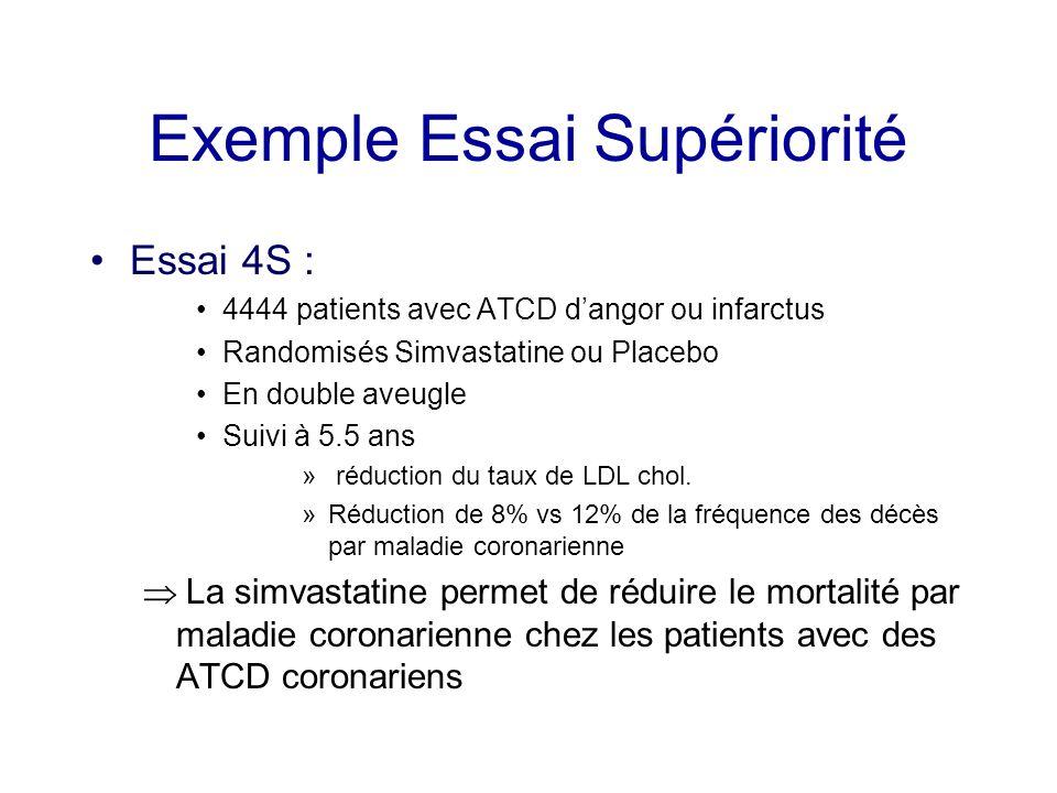 Exemple Essai Supériorité Essai 4S : 4444 patients avec ATCD dangor ou infarctus Randomisés Simvastatine ou Placebo En double aveugle Suivi à 5.5 ans