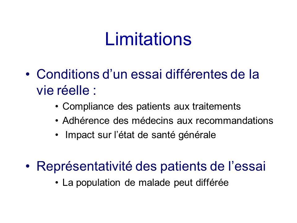 Limitations Conditions dun essai différentes de la vie réelle : Compliance des patients aux traitements Adhérence des médecins aux recommandations Imp