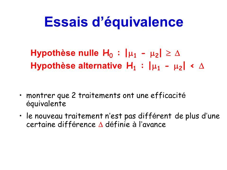Essais déquivalence Hypothèse nulle H 0 : | 1 - 2 | Hypothèse alternative H 1 : | 1 - 2 | < montrer que 2 traitements ont une efficacit é é quivalente
