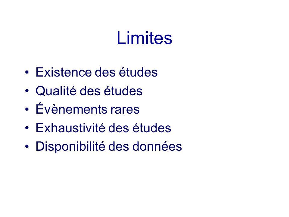 Limites Existence des études Qualité des études Évènements rares Exhaustivité des études Disponibilité des données