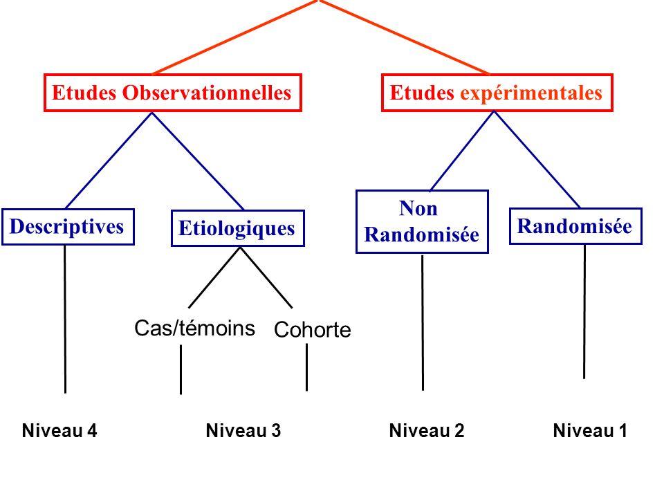 Etudes ObservationnellesEtudes expérimentales Descriptives Etiologiques Non Randomisée Cohorte Cas/témoins Niveau 4 Niveau 3 Niveau 2Niveau 1
