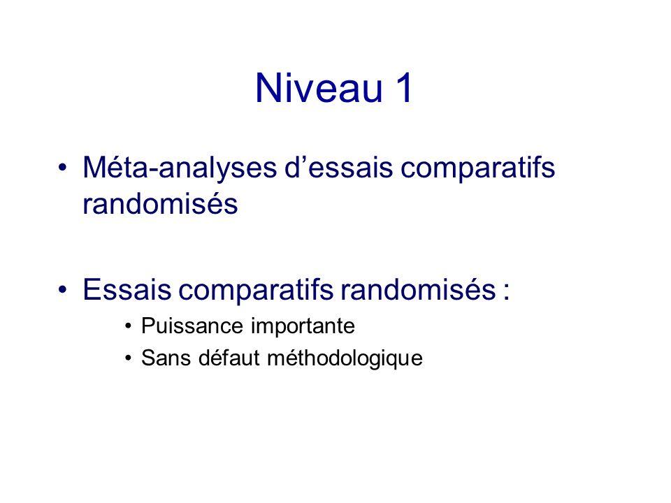 Niveau 1 Méta-analyses dessais comparatifs randomisés Essais comparatifs randomisés : Puissance importante Sans défaut méthodologique
