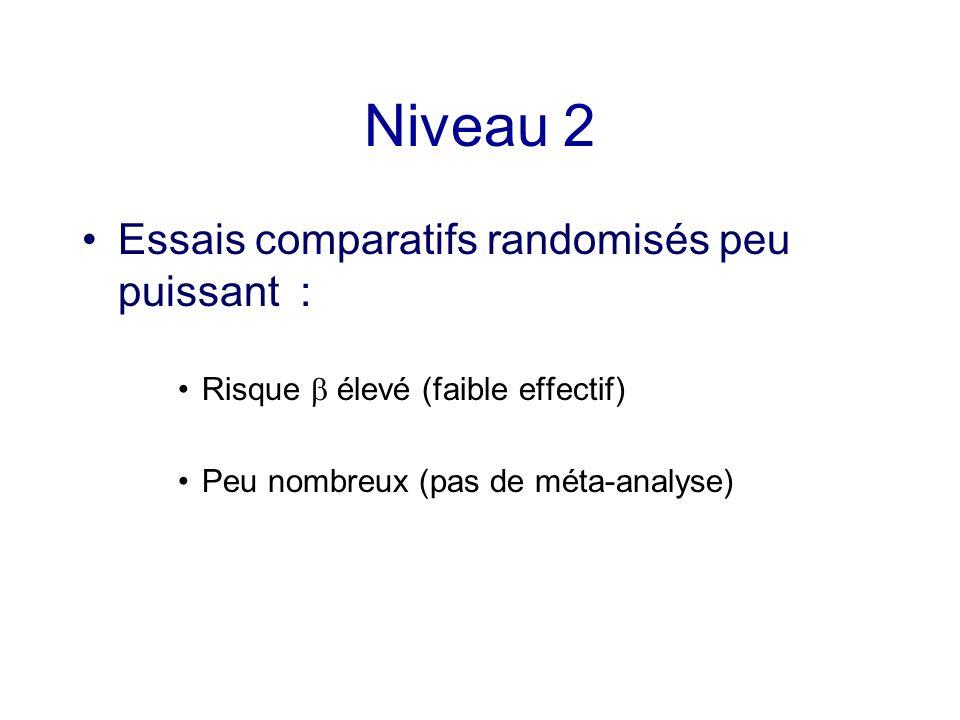 Niveau 2 Essais comparatifs randomisés peu puissant : Risque élevé (faible effectif) Peu nombreux (pas de méta-analyse)