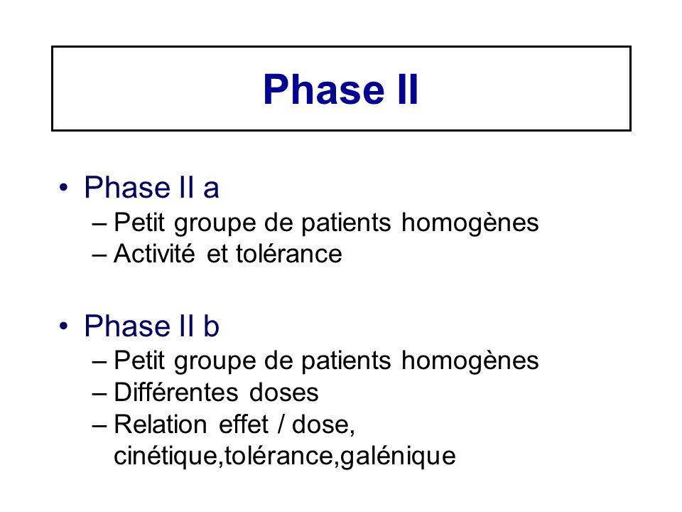 Phase II Phase II a –Petit groupe de patients homogènes –Activité et tolérance Phase II b –Petit groupe de patients homogènes –Différentes doses –Rela