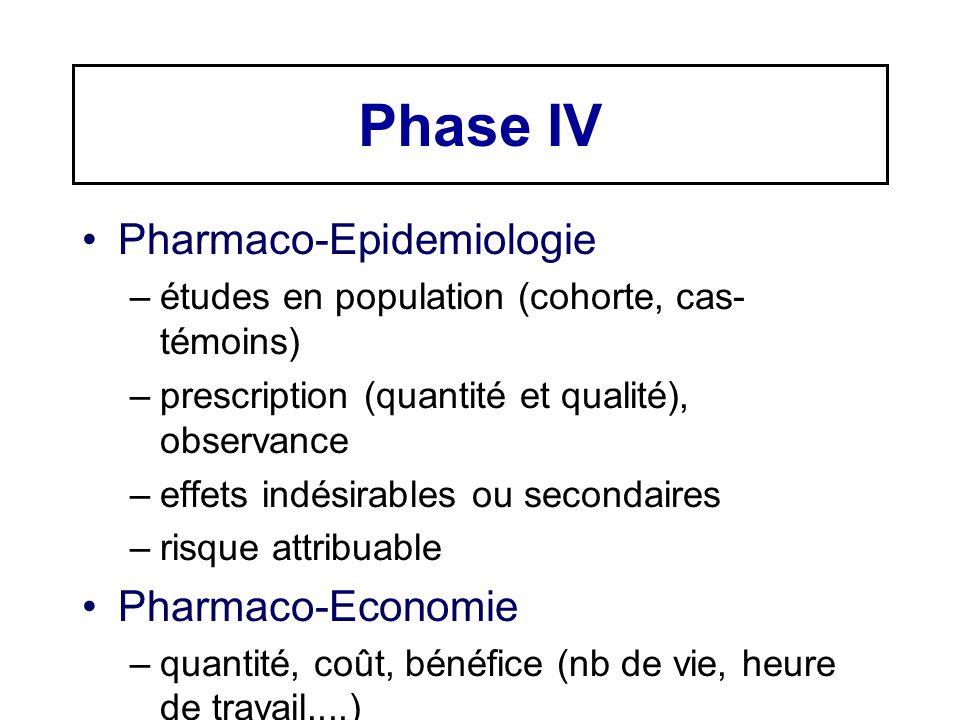 Phase IV Pharmaco-Epidemiologie –études en population (cohorte, cas- témoins) –prescription (quantité et qualité), observance –effets indésirables ou