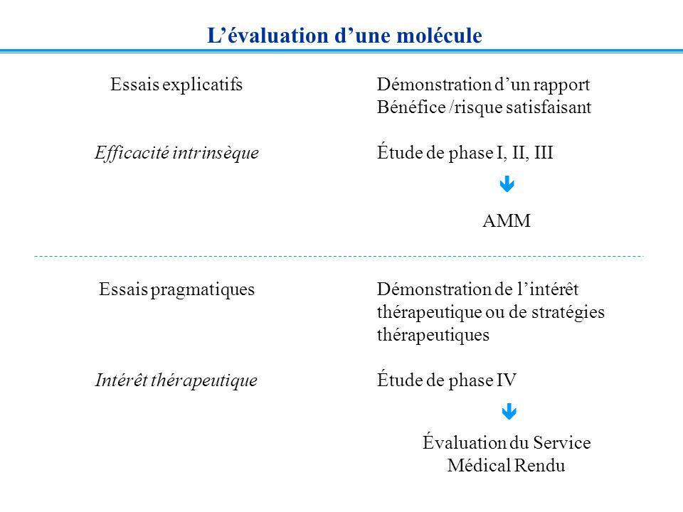 Lévaluation dune molécule Essais explicatifs Efficacité intrinsèque Essais pragmatiques Intérêt thérapeutique Démonstration dun rapport Bénéfice /risq