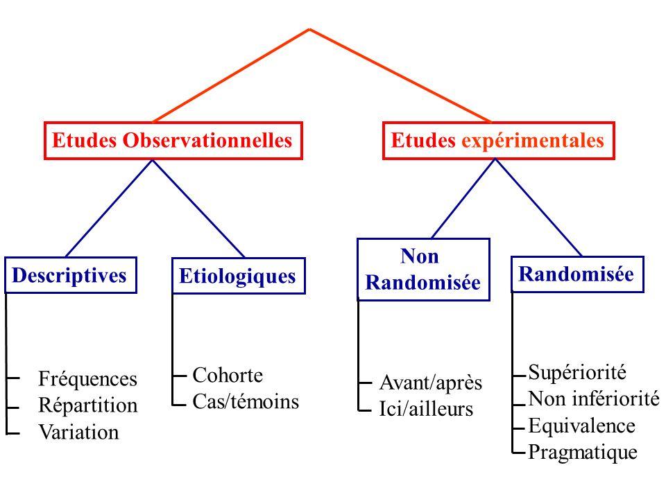 Etudes ObservationnellesEtudes expérimentales Descriptives Etiologiques Non Randomisée Cohorte Cas/témoins Fréquences Répartition Variation Supériorit