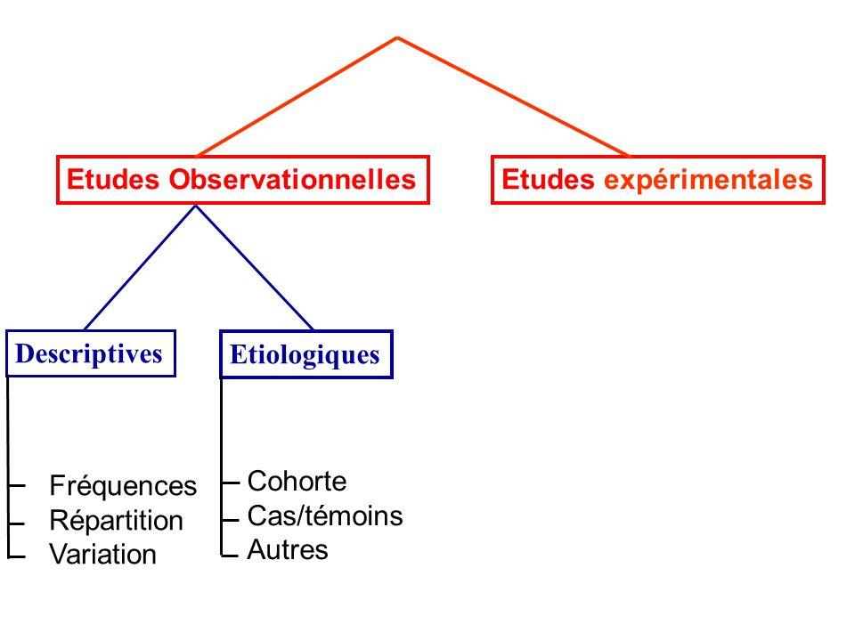 Essais dEfficacité Hypothèse nulle H 0 : 1 2 Hypothèse alternative H 1 : 1 = 2 Montrer une efficacité différente, en règle supérieure, définie à lavance Comparaison contre placebo Nouveau médicament = avancée thérapeutique