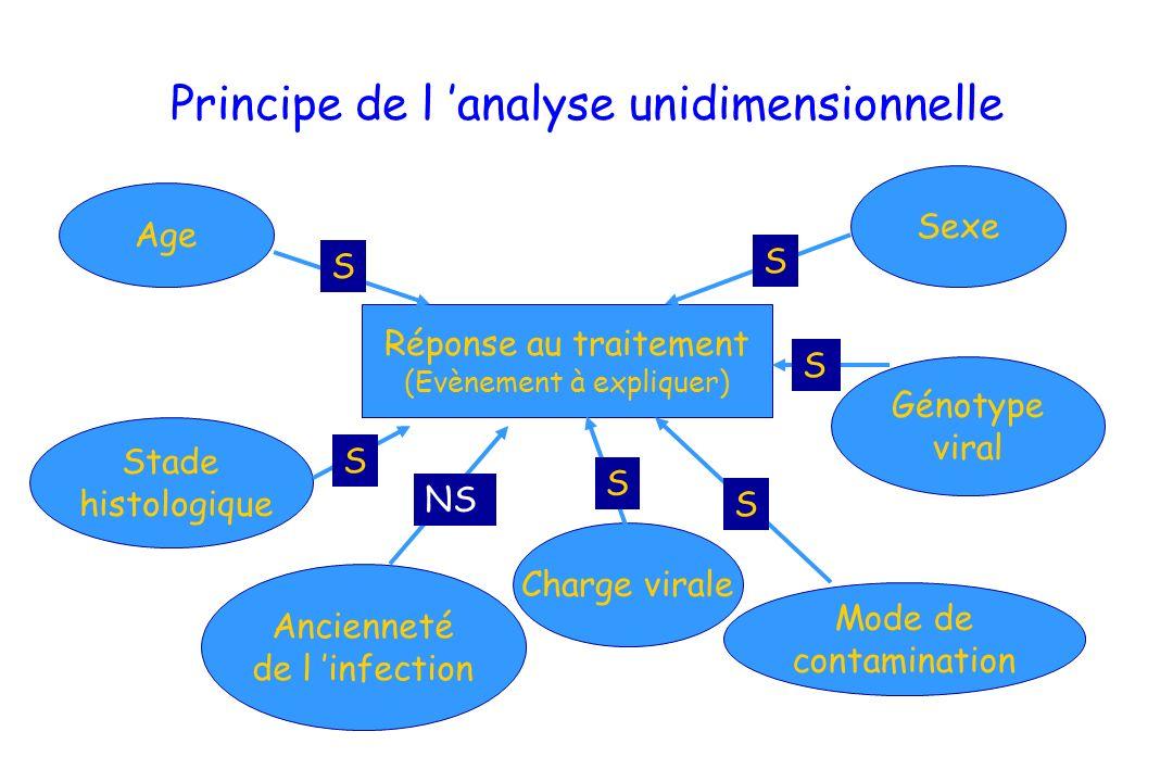 Principe de l analyse unidimensionnelle Réponse au traitement (Evènement à expliquer) Age Stade histologique Ancienneté de l infection Sexe Génotype v