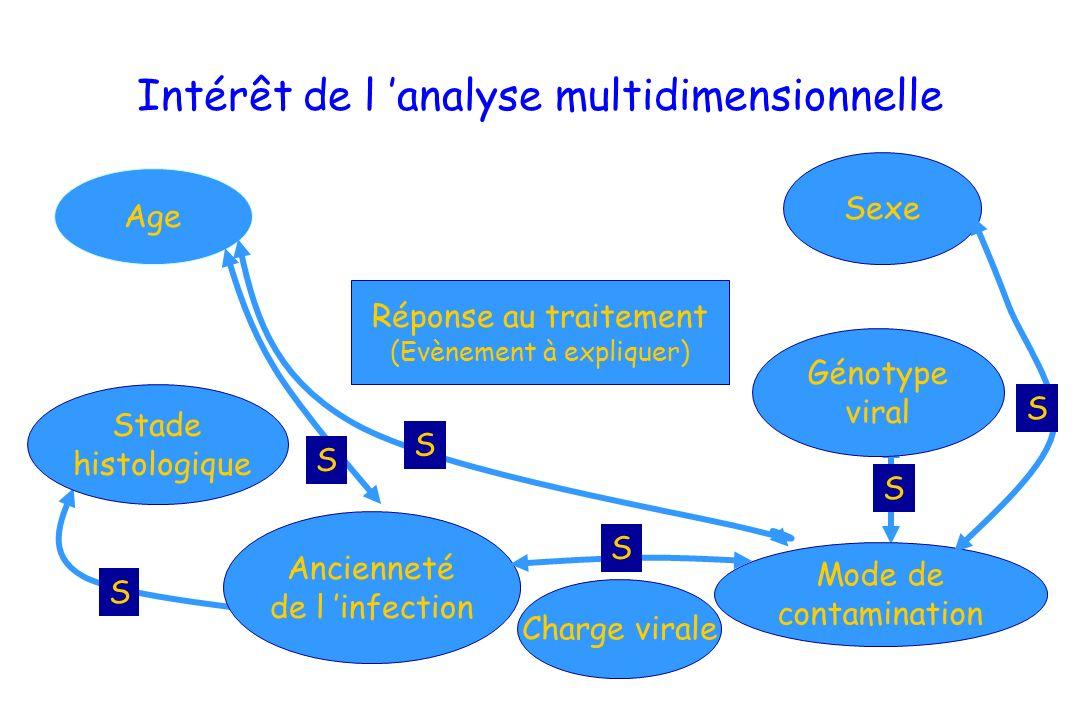 Intérêt de l analyse multidimensionnelle Réponse au traitement (Evènement à expliquer) Age Stade histologique Ancienneté de l infection Sexe Génotype