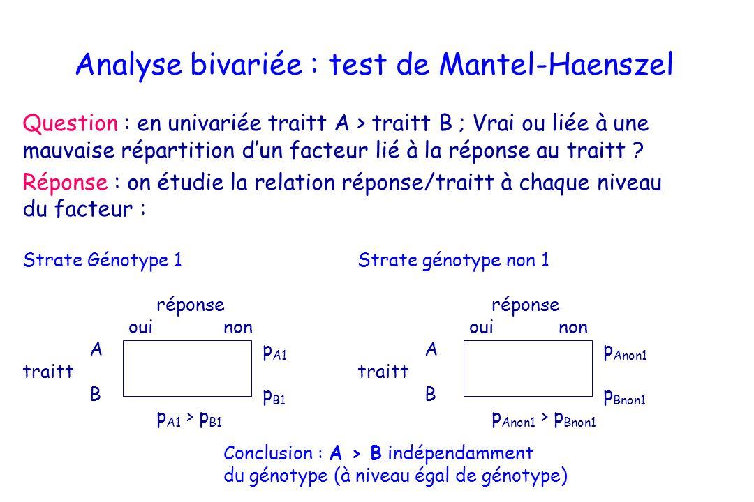 Analyse bivariée : test de Mantel-Haenszel Question : en univariée traitt A > traitt B ; Vrai ou liée à une mauvaise répartition dun facteur lié à la
