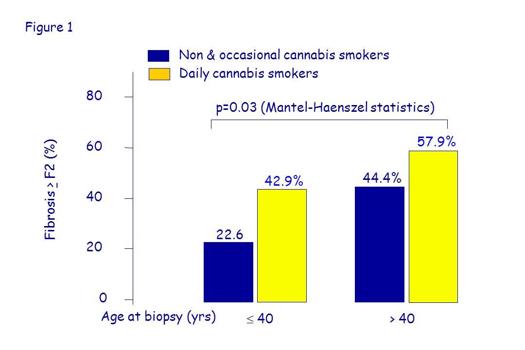 p=0.03 (Mantel-Haenszel statistics) 40 > 40 22.6 % 42.9% 44.4% 57.9% 0 20 40 60 80 Non & occasional cannabis smokers Daily cannabis smokers Age at biopsy (yrs) Fibrosis > F2 (%) Figure 1