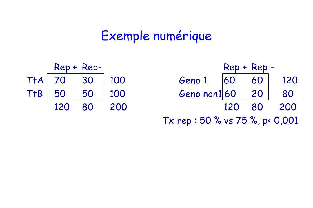 Exemple numérique Rep +Rep- Rep + Rep - TtA7030100 Geno 1 60 60 120 TtB5050100 Geno non1 60 20 80 12080200 120 80 200 Tx rep : 50 % vs 75 %, p< 0,001