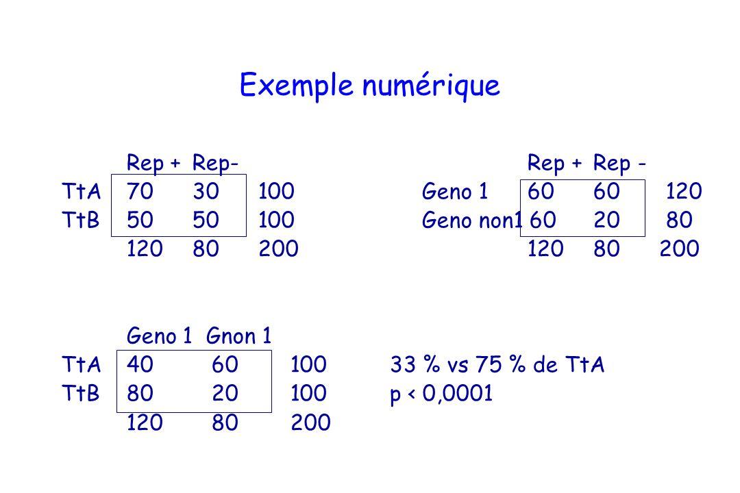 Exemple numérique Rep +Rep- Rep + Rep - TtA7030100 Geno 1 60 60 120 TtB5050100 Geno non1 60 20 80 12080200 120 80 200 Geno 1 Gnon 1 TtA40 60 10033 % vs 75 % de TtA TtB80 20 100p < 0,0001 120 80 200