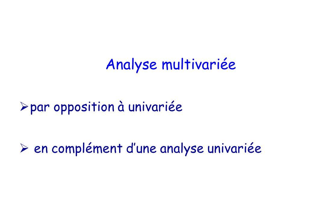 Rappel sur lanalyse univariée Analyse univariée : relation entre 2 variables –Principe : Hypothèse nulle d indépendance (H0) Hypothèse alternative de relation (H1) –entre une variable dépendante, à expliquer et une variable expliquante –Quantification de la différence entre lobservation et la théorie sous lhypothèse nulle –test statistique dépend du type de variable