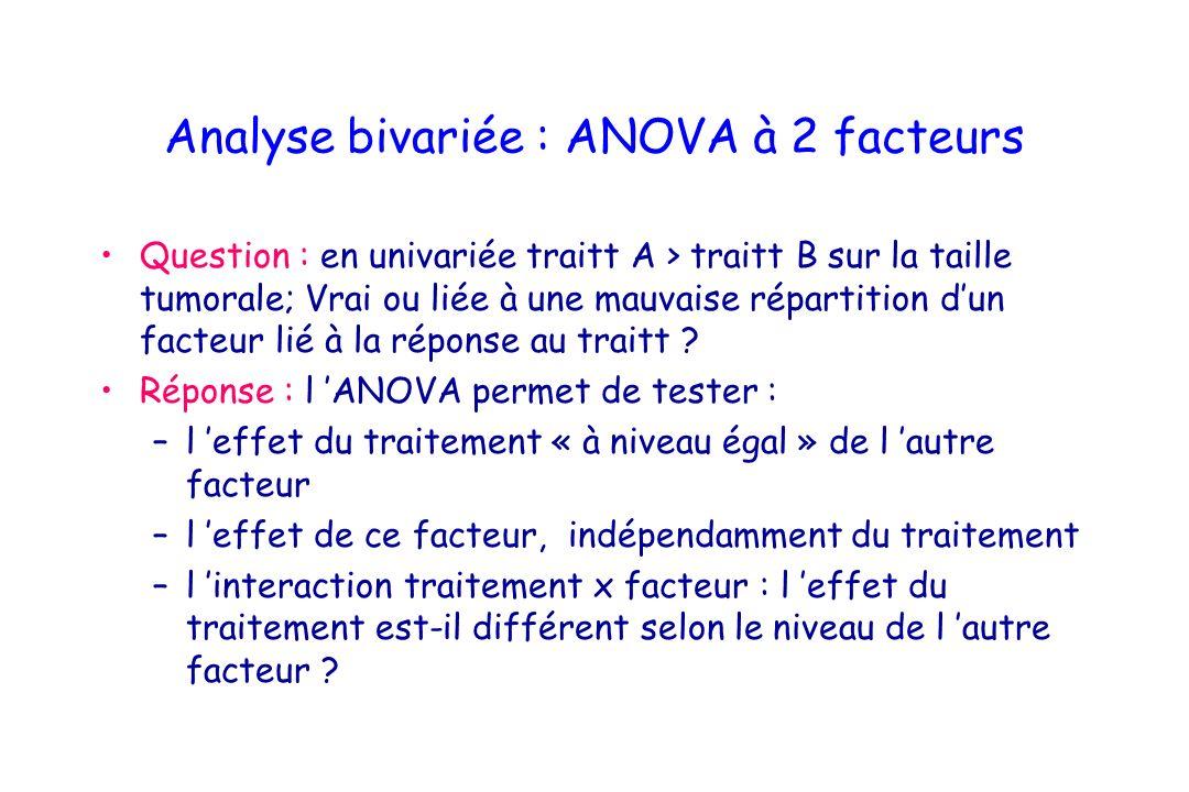 Analyse bivariée : ANOVA à 2 facteurs Question : en univariée traitt A > traitt B sur la taille tumorale; Vrai ou liée à une mauvaise répartition dun