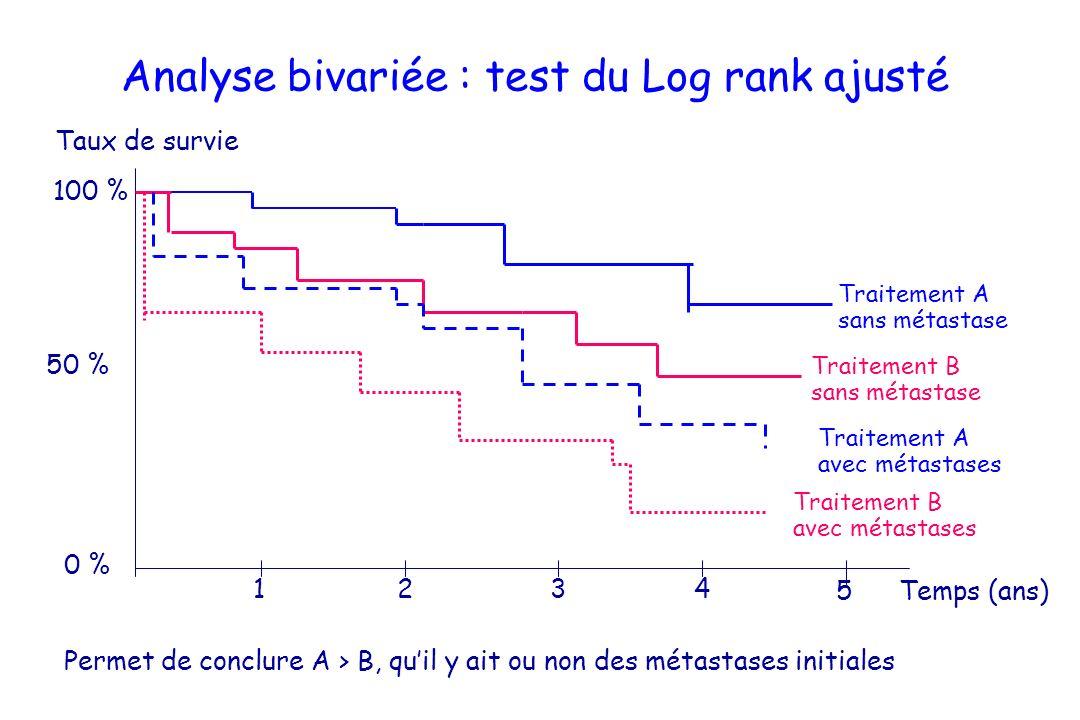 Analyse bivariée : test du Log rank ajusté Taux de survie 50 % 100 % 1 2 3 4 Traitement A sans métastase Traitement B sans métastase 0 % Traitement A
