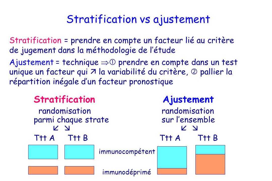 Stratification vs ajustement Stratification = prendre en compte un facteur lié au critère de jugement dans la méthodologie de létude Ajustement = tech