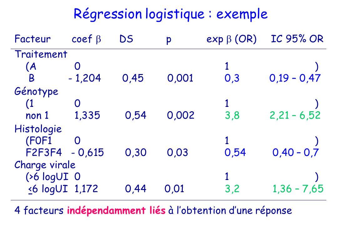 Régression logistique : exemple Facteur coef DS p exp (OR) IC 95% OR Traitement (A01) B - 1,204 0,45 0,0010,3 0,19 – 0,47 Génotype (101) non 11,335 0,