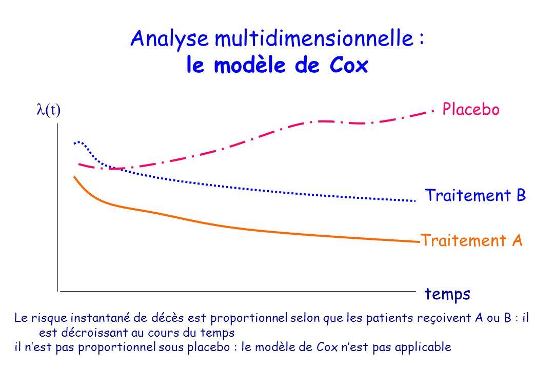 Analyse multidimensionnelle : le modèle de Cox temps (t) Placebo Traitement B Traitement A Le risque instantané de décès est proportionnel selon que l