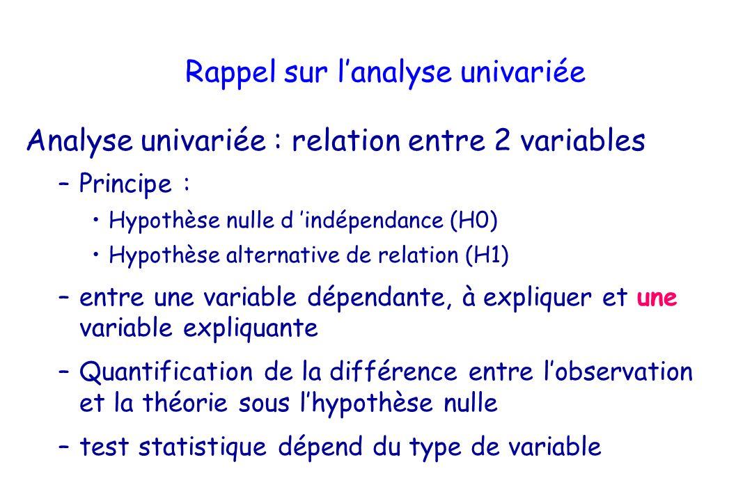 Rappel sur lanalyse univariée Analyse univariée : relation entre 2 variables –Principe : Hypothèse nulle d indépendance (H0) Hypothèse alternative de