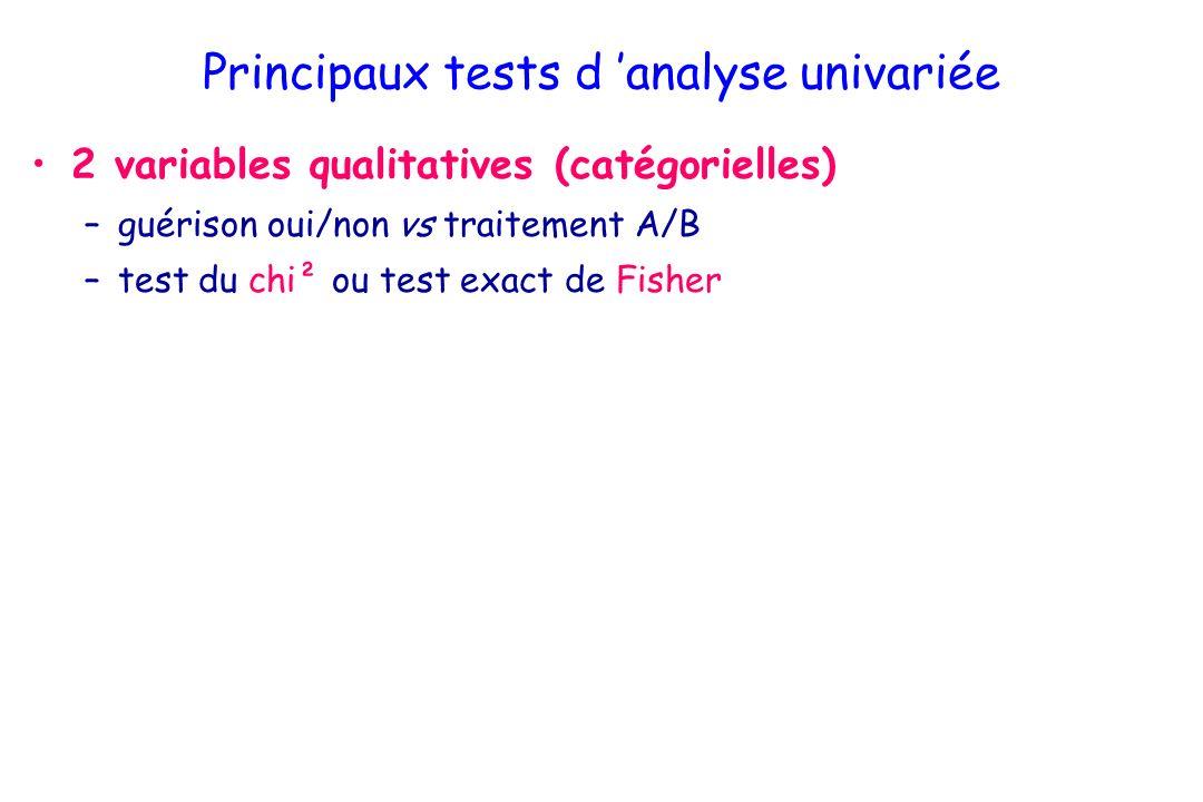 Principaux tests d analyse univariée 2 variables qualitatives (catégorielles) –guérison oui/non vs traitement A/B –test du chi² ou test exact de Fisher 1 variable qualitative et 1 variable quantitative –récidive oui/non vs taille initiale de la tumeur –Tests de comparaisons de moyenne : distribution normale de la variable quantitative –2 groupes : test t –> 2 groupes : analyse de variance (ANOVA) petits effectifs ou distributions non normales –2 groupes : test de Mann Whitney –> 2 groupes test de Kruskall Wallis