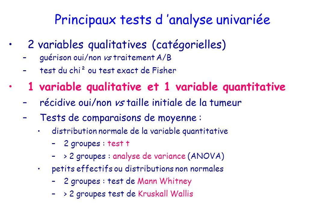 Régression logistique : exemple Facteur coef DS p exp (OR) IC 95% OR Traitement (A01) B - 1,204 0,45 0,0010,3 0,19 – 0,47 Génotype (101) non 11,335 0,54 0,0023,8 2,21 – 6,52 Histologie (F0F101) F2F3F4 - 0,615 0,30 0,030,54 0,40 – 0,7 Charge virale (>6 logUI01) <6 logUI1,172 0,440,013,2 1,36 – 7,65 4 facteurs indépendamment liés à lobtention dune réponse
