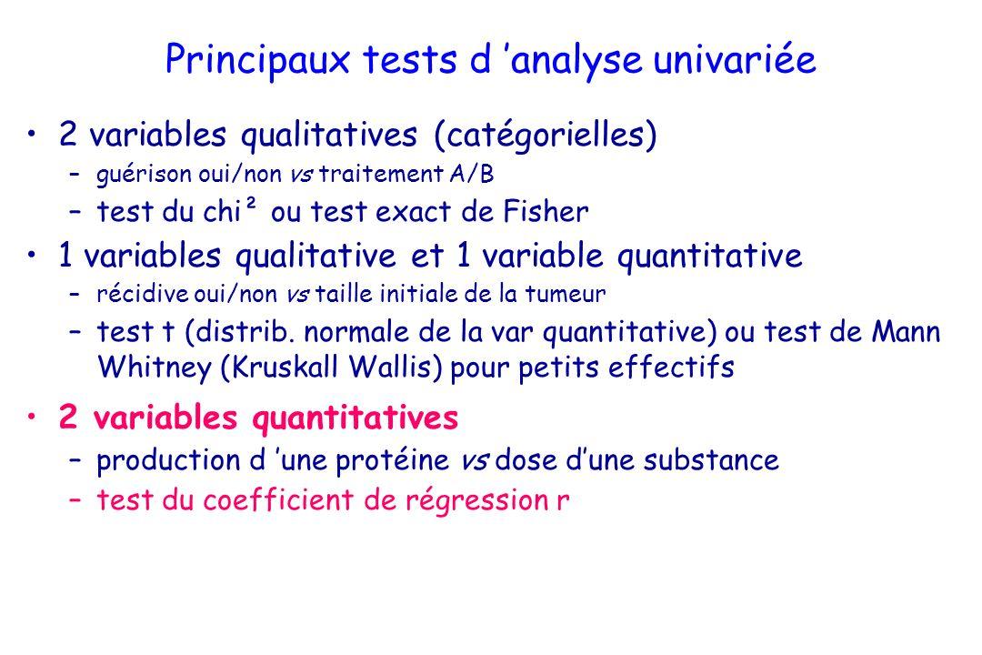 Principaux tests d analyse univariée 2 variables qualitatives (catégorielles) –guérison oui/non vs traitement A/B –test du chi² ou test exact de Fisher 1 variables qualitative et 1 variable quantitative –récidive oui/non vs taille initiale de la tumeur –test t (distrib.