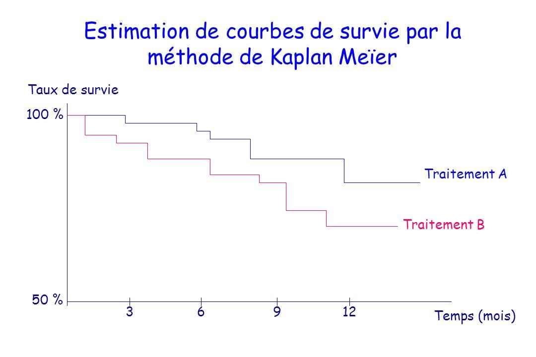 Analyse multidimensionnelle : le modèle de Cox temps (t) Placebo Traitement B Traitement A Le risque instantané de décès est proportionnel selon que les patients reçoivent A ou B : il est décroissant au cours du temps il nest pas proportionnel sous placebo : le modèle de Cox nest pas applicable