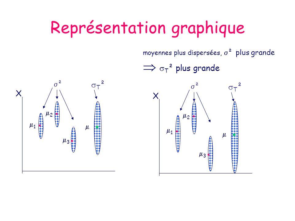 Représentation graphique moyennes plus dispersées, ² plus grande T ² plus grande ² T ² 1 2 3 X ² T ² 1 2 3 X