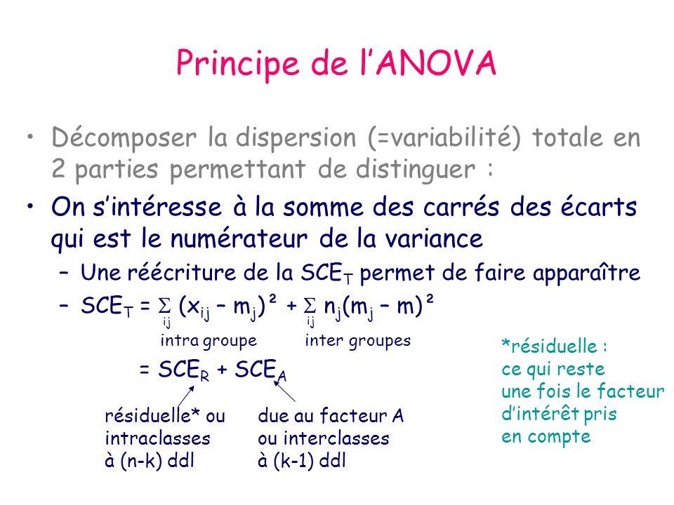 Principe de lANOVA Décomposer la dispersion (=variabilité) totale en 2 parties permettant de distinguer : On sintéresse à la somme des carrés des écar