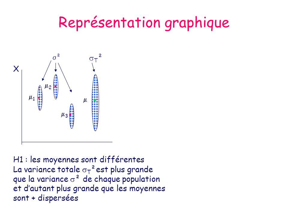 Représentation graphique ² T ² 1 2 3 H1 : les moyennes sont différentes La variance totale T ²est plus grande que la variance ² de chaque population e