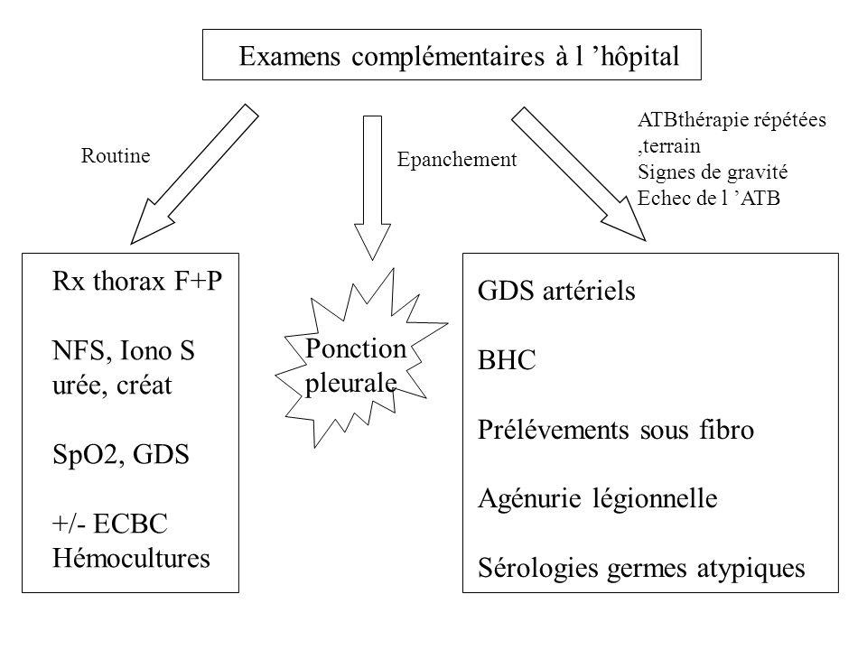 Rx thorax F+P NFS, Iono S urée, créat SpO2, GDS +/- ECBC Hémocultures GDS artériels BHC Prélévements sous fibro Agénurie légionnelle Sérologies germes