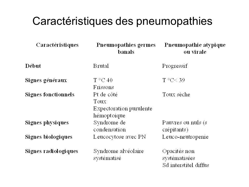Caractéristiques des pneumopathies
