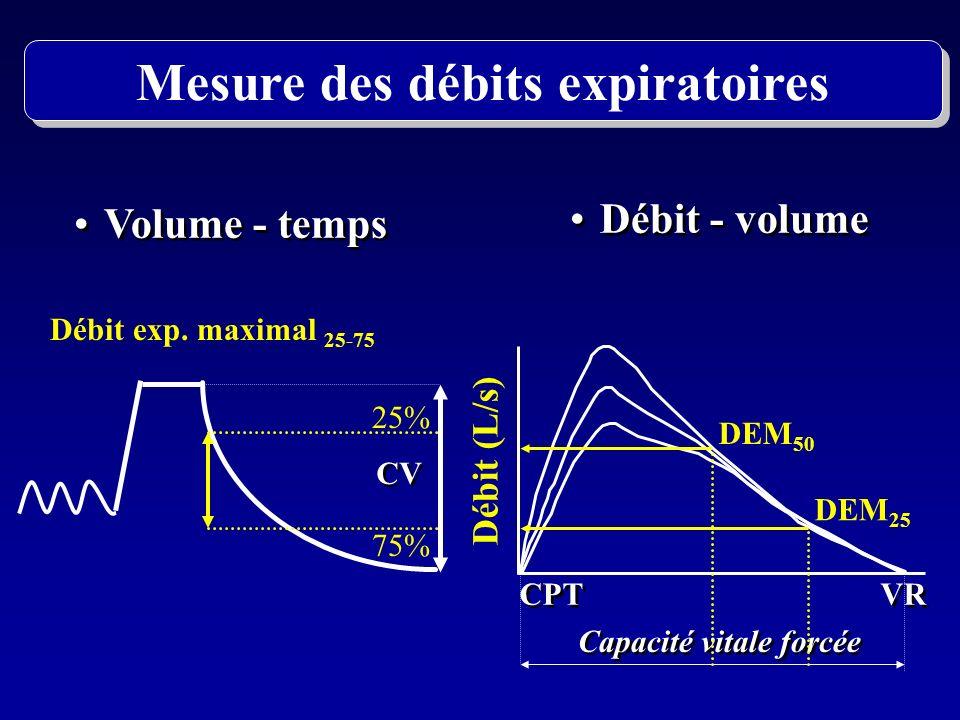 Volume - temps Débit - volume CPT VR Débit (L/s) CV 25% 75% Débit exp. maximal 25-75 Capacité vitale forcée DEM 50 DEM 25 Mesure des débits expiratoir