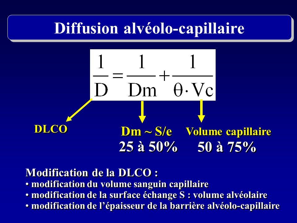 DLCO Dm ~ S/e Volume capillaire 25 à 50% 50 à 75% Modification de la DLCO : modification du volume sanguin capillaire modification de la surface échan