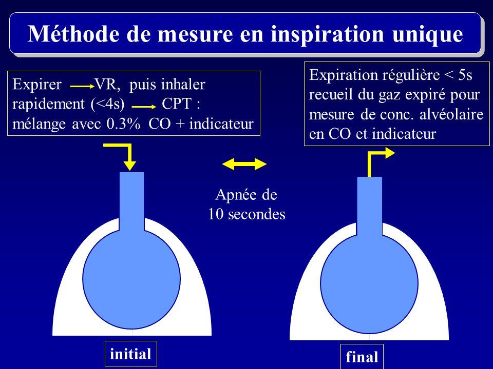 initial final Méthode de mesure en inspiration unique Expirer VR, puis inhaler rapidement (<4s) CPT : mélange avec 0.3% CO + indicateur Apnée de 10 se