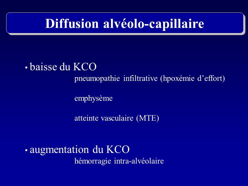 Diffusion alvéolo-capillaire baisse du KCO pneumopathie infiltrative (hpoxémie deffort) emphysème atteinte vasculaire (MTE) augmentation du KCO hémorr