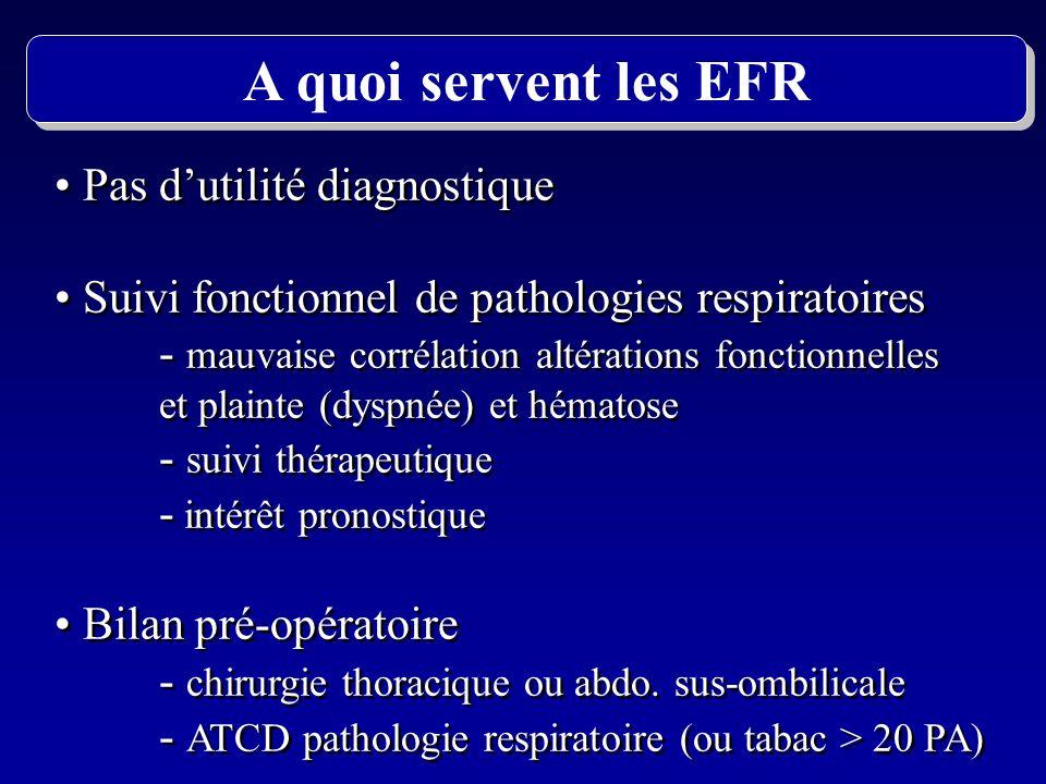 Pas dutilité diagnostique Suivi fonctionnel de pathologies respiratoires - mauvaise corrélation altérations fonctionnelles et plainte (dyspnée) et hém
