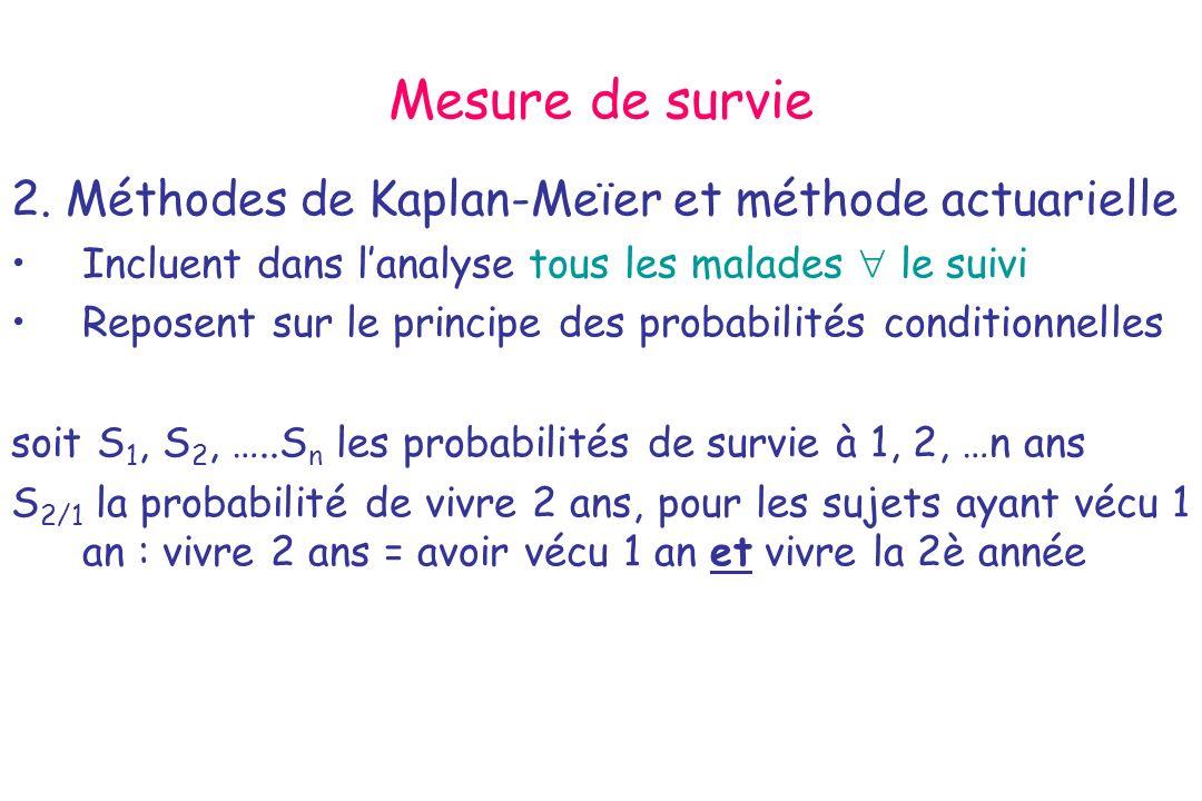 Mesure de survie 2. Méthodes de Kaplan-Meïer et méthode actuarielle Incluent dans lanalyse tous les malades le suivi Reposent sur le principe des prob