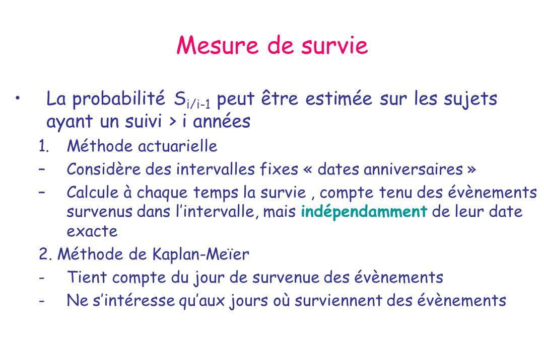 Mesure de survie La probabilité S i/i-1 peut être estimée sur les sujets ayant un suivi > i années 1.Méthode actuarielle –Considère des intervalles fi
