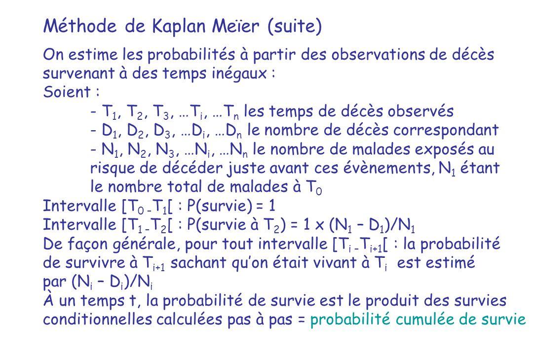 Méthode de Kaplan Meïer (suite) On estime les probabilités à partir des observations de décès survenant à des temps inégaux : Soient : - T 1, T 2, T 3